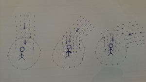 When we drag a 'blob' of air with us as move, irrespective of the angle that the rain hits the 'surface' of the blob, apparently the rain drops would always travel vertically down inside the blob of air. It means that the person who drags the blob of air would only have to hold his umbrella upright even when he walks or runs.