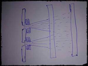 detectors and DSE